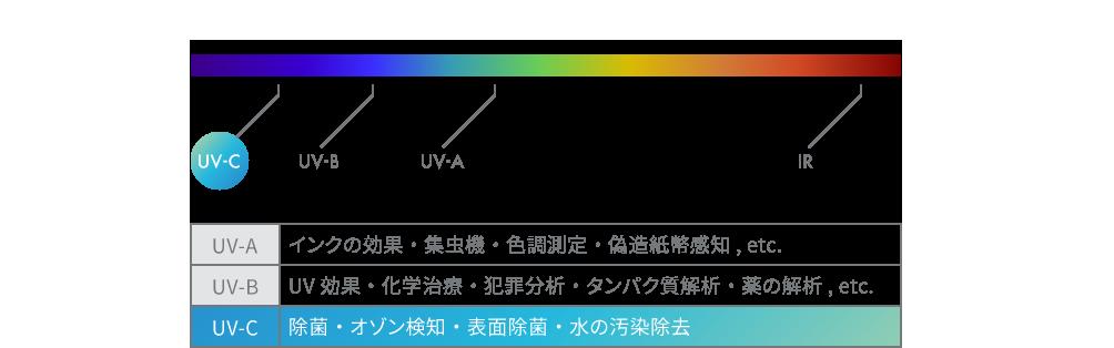 UV-A:インクの効果・集虫機・色調測定・偽造紙幣感知,etc. UV-B:UV効果・化学治療・犯罪分析・タンパク質解析・薬の解析, etc. UV-C:除菌・オゾン検知・表面除菌・水の汚染除去